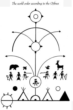 Image from Symbols of Native America by Heike Owusu